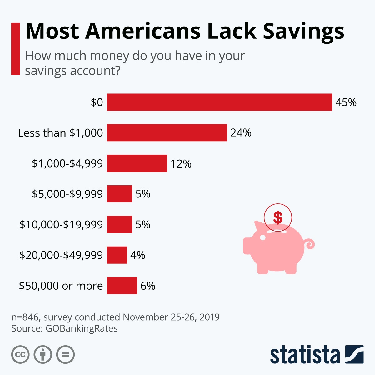 are-americans-as-financially-strong-as-portrayed #infographic