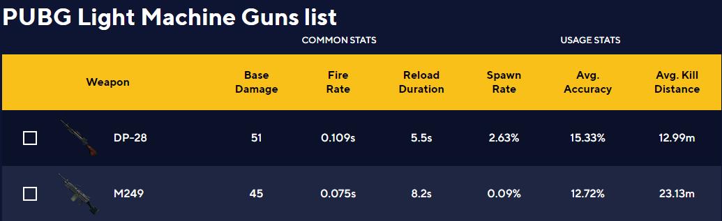 pubg damage chart,Pubg mobile damage chart ,pubg Weapons chart, pubg mobile lite, pubg, pubg weapons chart stats,pubg mobile lite weapon damage chart
