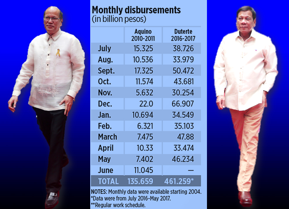 "In spite of the critics and detractors, the President continuous to tirelessly work as he promised to the people who voted for him.  President Rodrigo Duterte's first year as President of the Republic is said to be better than the previous administration. With a total of 28 infrastructure projects already rolling and capital outlay amounting to P 461.259 Billion as compared to former president Aquino with four infrastructure projects and capital outlay of P135.659 Billion. The ""Golden Age of Infrastructure"" for the Philippines, as the government envisions is evidently visible.   The previous administration during its first year has only four ongoing  projects.  The present administration, however, on its first year already has 28 ongoing infrastructure projects.  Inclusive Partnerships for Agricultural Competitiveness(IPAC)  Eastern Visayas Regional Medical Center (EVRMC) Modernization Project   Modernization of Governor Celestino gallares Memorial Hospital Project  Metro Manila Flood Management Project   Metro Manila Rapid Bus Transit (BRT) EDSA  Increase in Passenger Terminal Building Area (PTBA) Of the Bicol International Airport  Change in Scope of Bohol Airport Construction and Sustainable Environment Protection Project   Ninoy Aquino International Airport (NAIA) PPP Project Maritime Safety Capability Improvement project for the PCG , Phase II Scaling up the second Cordillera Highlands Agricultural Resources Management Project (CHARMP 2) Expansion of the Philippine Rural Development Project  Improvement/Widening of General Luis Road (Quezon City to Valenzuela City) Project     Plaridel Bypass Road Project  New Cebu International Container Port Project North-South Railway South Line Project Malitubog-Maridagao Irrigation Project, Stage II New Nayong Filipino at Entertainment City Mindanao Railway Project (MRP) Phase 1 Davao-Tagum-Digos Segment Malolos-Clark Railway Project (PNR North 2) Cavite Industrial Area Flood Risk Management Project Clark International Airport (CIA) Expansion Project Education Pathways to Peace in Conflict-affected Areas of Mindanao (PATHWAYS) Australia Awards and Alumni Engagement Program-Philippines   Project Approval and Change in Financing of Chico River Pump Irrigation Project New Communications, Navigation and Surveillance/Air Traffic Management (CNS/ATM) System Development Program: 30 Month Loan Validity Extension and Reallocation of Funds New Configuration of LRT Line 1 Extension Project Common Station/ Unified Grand Central Station (North Station Project) Change in Scope, Cost and Financing Arrangements For Arterial Road Bypass Project Phase II Change of Financing in the New Centennial Water Source- Kaliwa Dam Project   Read More:       ©2017 THOUGHTSKOTO www.jbsolis.com SEARCH JBSOLIS, TYPE KEYWORDS and TITLE OF ARTICLE at the box below"