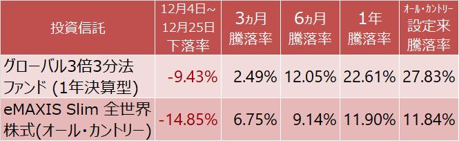 グローバル3倍3分法ファンド(1年決算型)とeMAXIS Slim 全世界株式(オール・カントリー)の騰落率