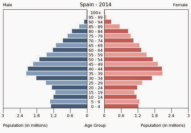 Opinión sobre qué estatura consideramos media, alta o baja. - Página 14 Piramide2014