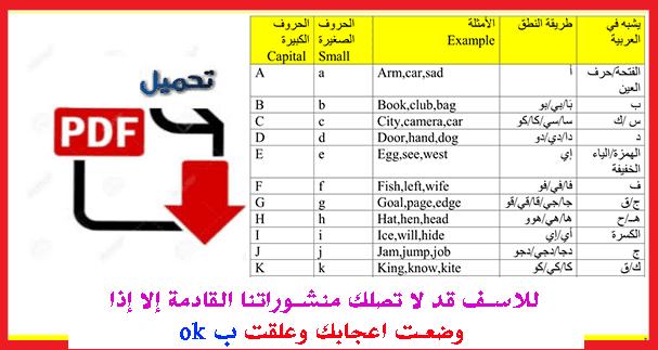 كيفية نطق حروف اللغة الانجليزية بالشكل الصحيح مع أمثلة وطرق نطقها باللغة العربية