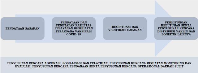 tahapan perencanaan vaksinasi covid-19 tahun 2021 tomatalikuang.com