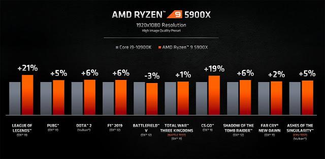 AMD Meluncurkan Prosesor Zen 3 Ryzen 5000 Sebagai 'CPU Gaming Terbaik'
