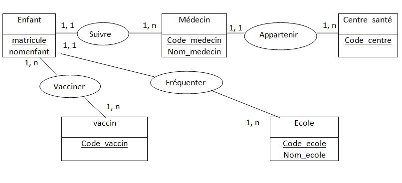 MERISE: le modèle logique de données de données (MLD) /* | */ Solutions professionnelles