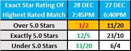 WrestleKingdom 14 - Exact Star Rating Betting