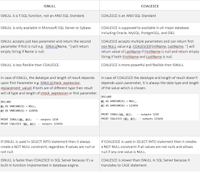 Difference between ISNULL() and COALESCE() function in SQL