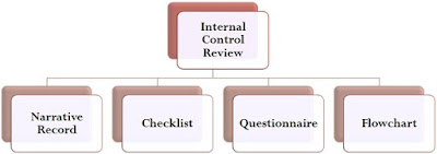 Difference Between Internal Control And Internal Audit