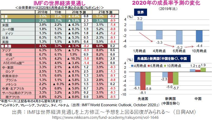 IMFの世界経済見通しと2020年の成長率予測の変化