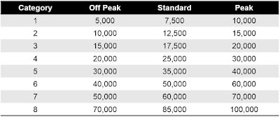 Marriott Points Redemption Table by Hotel Category (including standard, peak, and off peak)