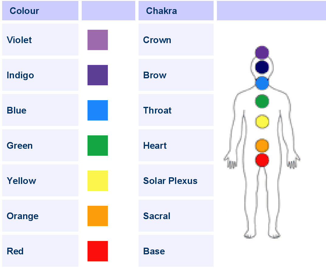 Cure from Color Therapy - Bhai Hanfi Wazaif and Taweez