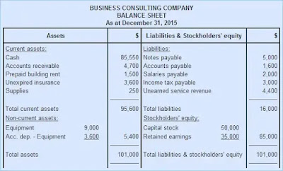 What Is Balance Sheet? Format And Examples of Balance sheet