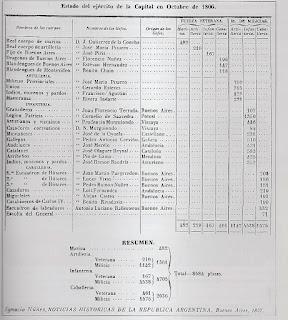 Estado del Ejército de la Capital (Buenos Aires) en octubre de 1806