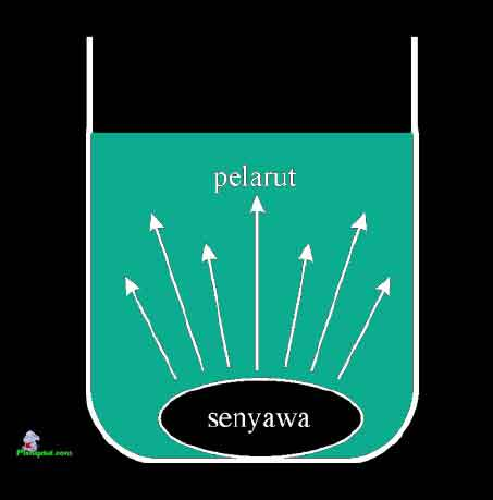 Gambar 1. Proses difusi. Transportasi molekul senyawa terlarut bergerak dari daerah dengan konsentrasi zat lebih tinggi melalui ke daerah dengan konsentrasi lebih rendah.