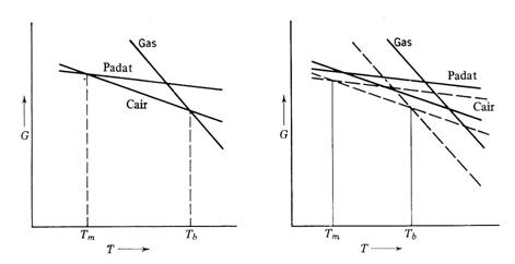 Chemistry aturan fasa gambar 2 kebergantungan energy gibbs pada fasa fasa padat cair dan gas terhadap suhu pada tekanan tetap ccuart Choice Image