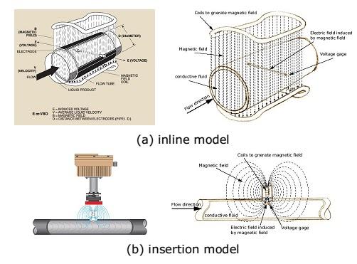 Prinsip kerja dari Magnetik Flow Meters
