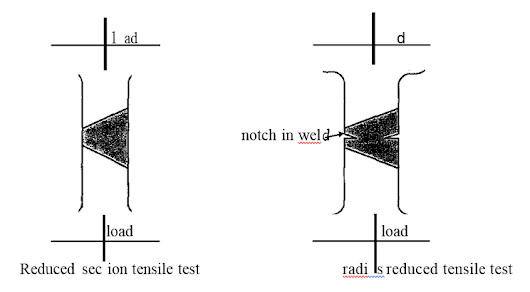 tensile test essay Introduction tensile test is the most common mechanical test to determine several important mechanical properties such as modulus of elasticity, yield strength, ultimate tensile strength, ductility and toughness.