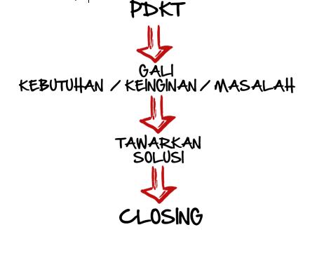 Trik Closing Jualan