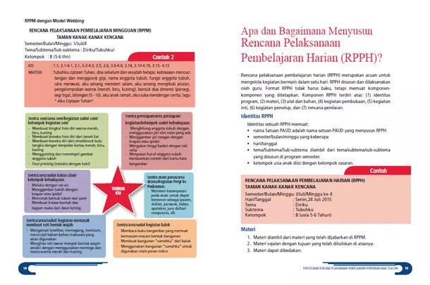 Panduan Penyusunan RPPH PAUD Kurikulum 2013 (Rencana Pelaksanaan Pembelajaran Pendidikan Anak Usia Dini)