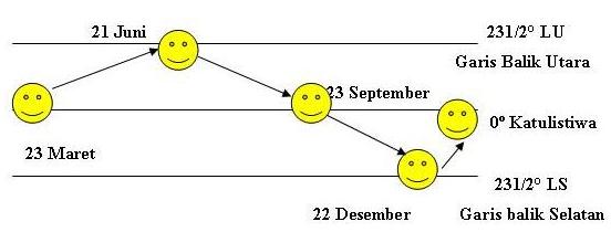 perubahan musim di Indonesia, penyebab terjadinya perubahan musim di indonesia, gerak semu tahunan matahari, Letak lintang, Rotasi bumi.