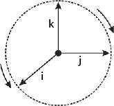 sifat perkalian  sesama vektor satuan