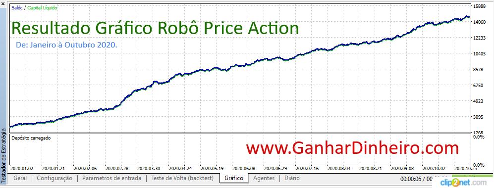 Resultados com a Evolução do Gráfico Robô Price Action