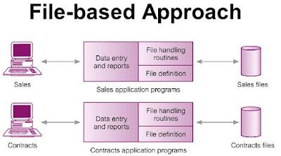 File base sistem