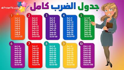 صور جدول الضرب 2021 ، جدول الضرب عربى وانجليزى للحفظ والتدريب