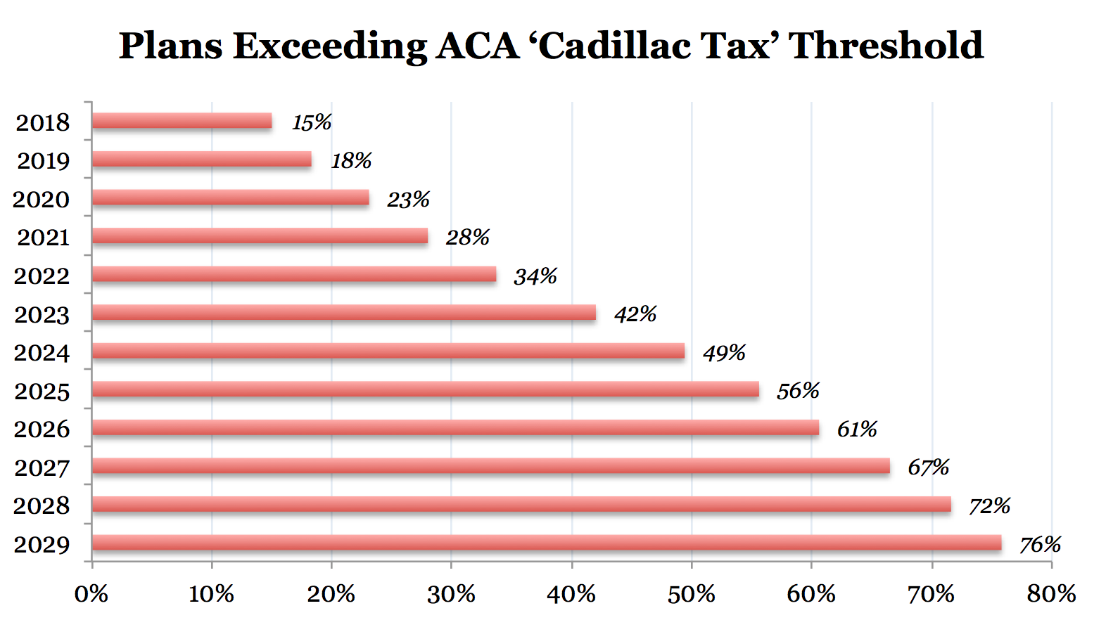 Benefit Revolution: Catch 22: To Make PPACA Fiscally Sustainable, the Cadillac Tax Must Become ...