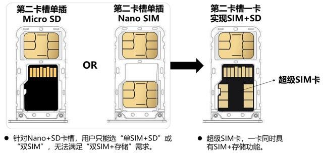 SuperSIM Penggabungan Kartu Memori dan SIM, Apakah Akan Diadopsi di Semua Ponsel Masa Depan?