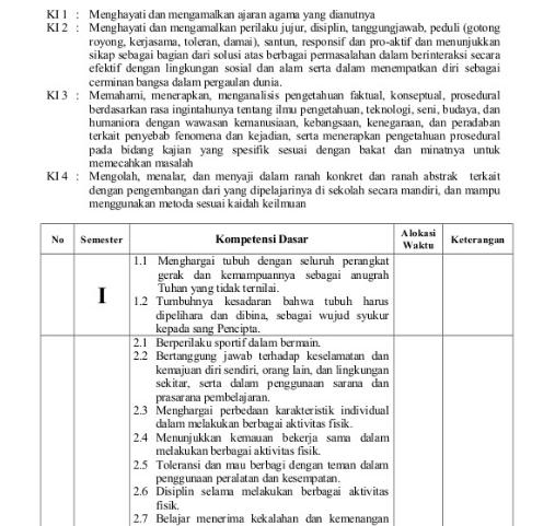 Prota Promes Penjaskes SMP/MTs Kelas 7 Kurikulum 2013 Revisi 2017