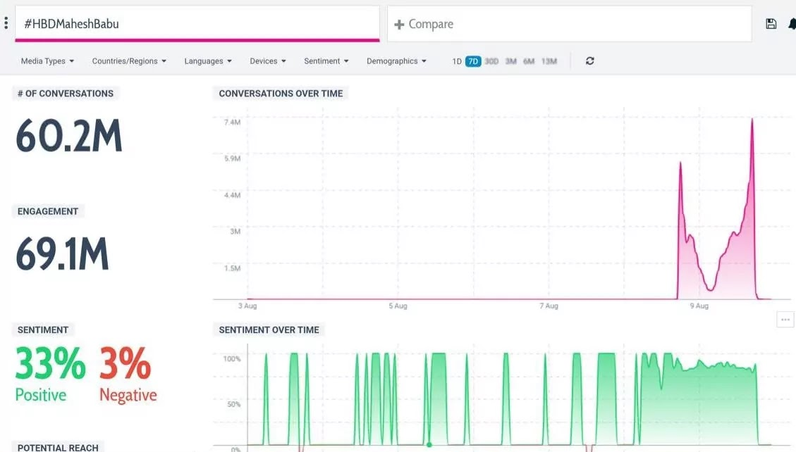 mahesh-babu-fans-created-world-record-in-twitter