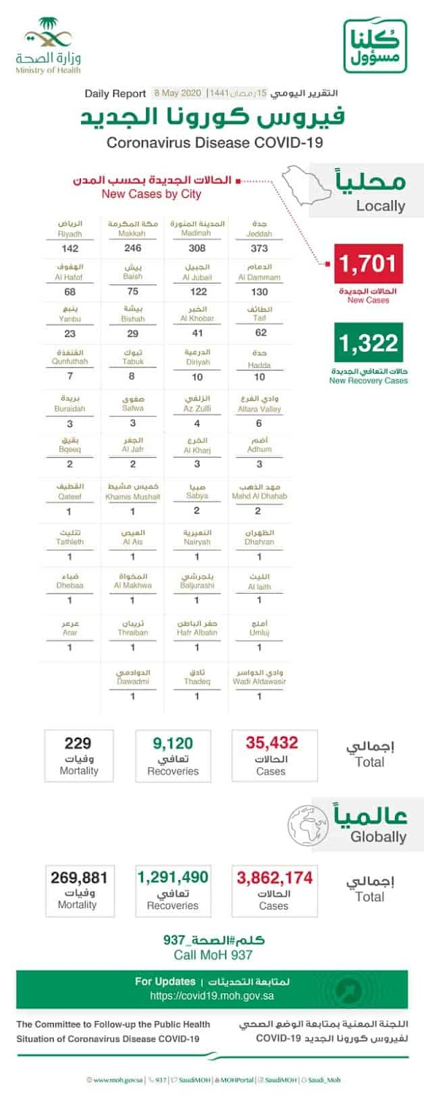 1322 new Recovered, 10 new Deaths, 1701 new Infections, Total 35432 Corona cases in Saudi Arabia