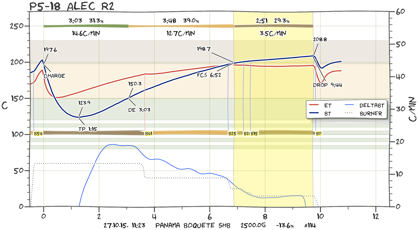 Artisan die erste deutsche scae rstmeisterschaft 2015 the line below the graphs indicate the date and time of the roast the coffee roasted the batch size the weight loss as well as the resulting ground color pooptronica Images