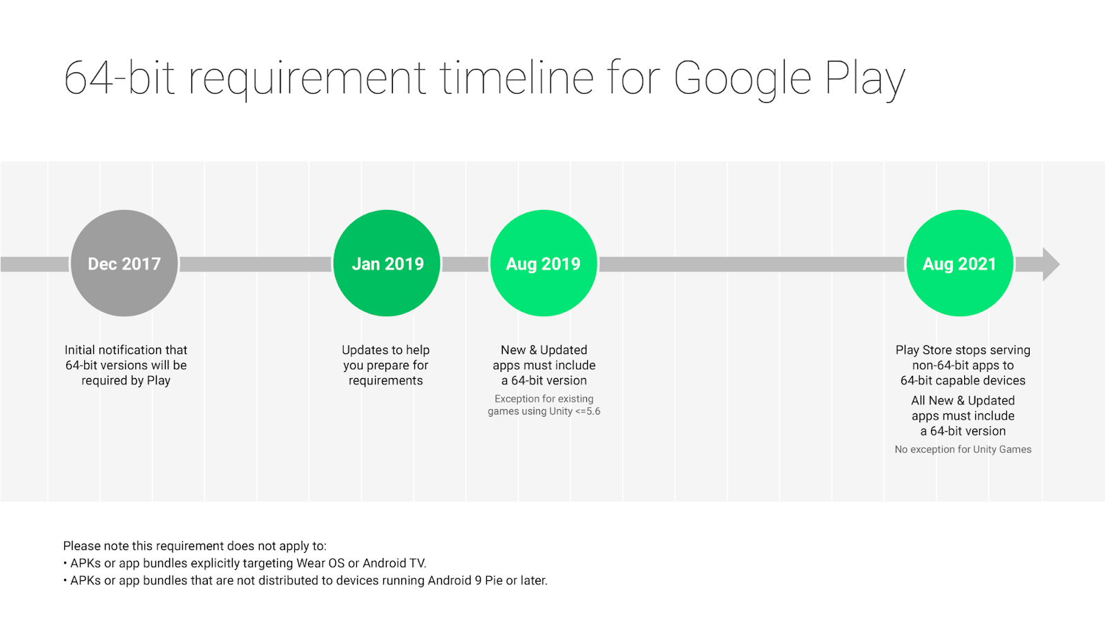 Android Developers Blog: Get your apps ready for the 64-bit requirement