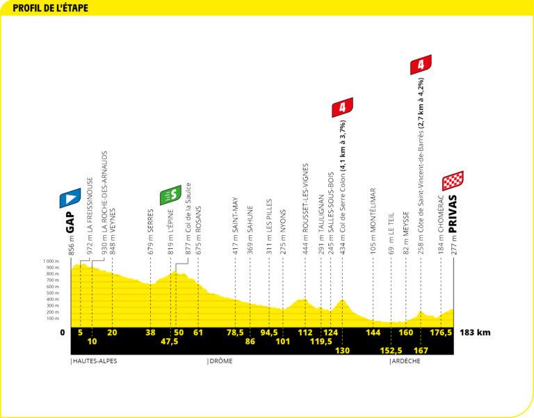 tour 2020 etapa 5