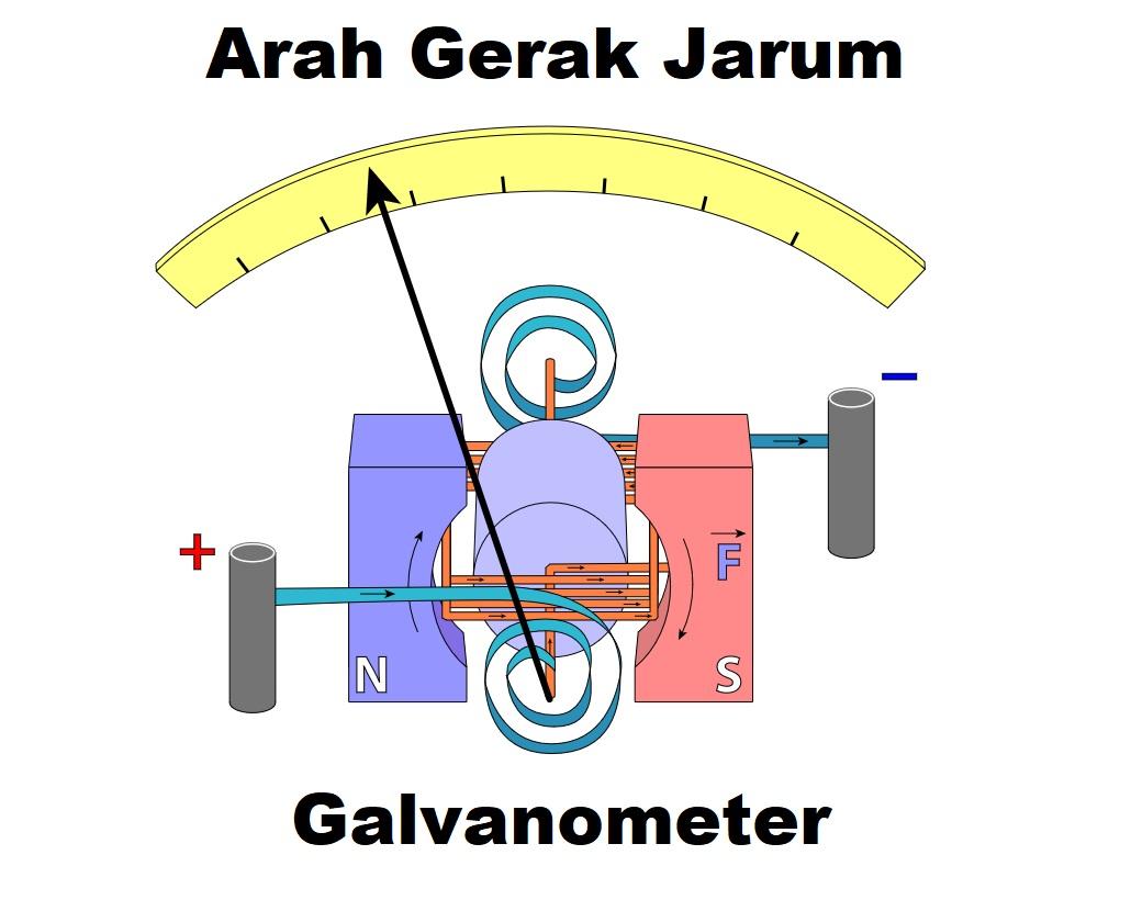 arah gerak jarum galvanometer dipengaruhi oleh