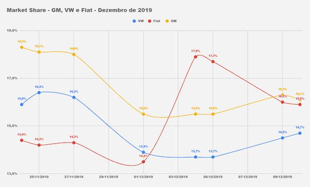 Carros e marcas mais vendidos - 1º decêndio - dezembro
