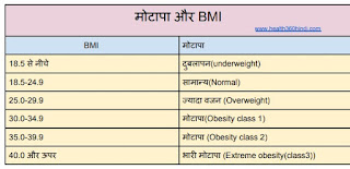 BMI in Hindi