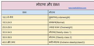 BMI in Hindi