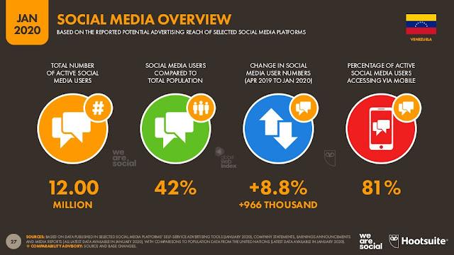 digital-2020-venezuela-enero-2020-social-media