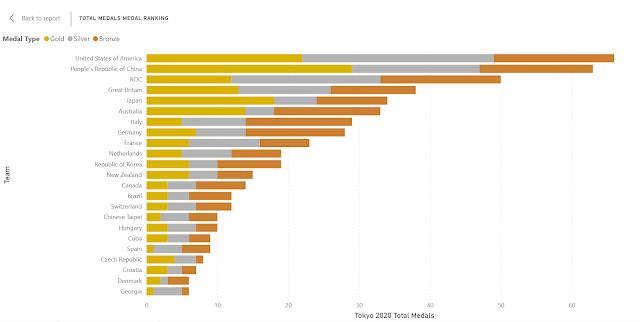 screenshot Power BI graph Total Medals ranking