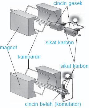 Pengertian dan Prinsip Cara Kerja Generator (AC) Arus Bolak Balik (Alternator) dan Generator (DC) Arus Searah