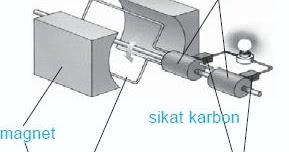 Pengertian dan Prinsip Cara Kerja Generator (AC) Arus ...