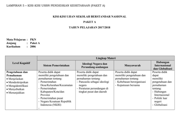 Download Kisi-Kisi USBN Paket A dan ULYA 2018