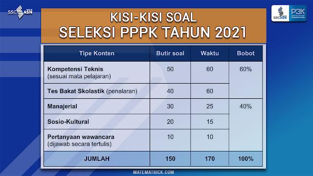 Kisi kisi soal PPPK guru tahun 2021