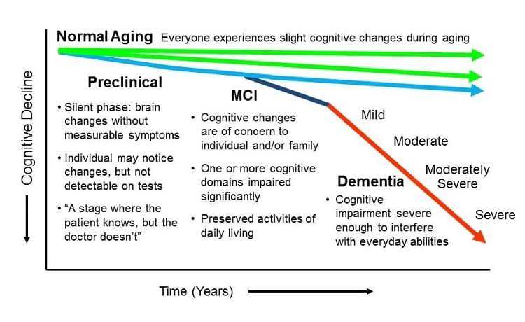 boala Alzheimer imbatranire dementa