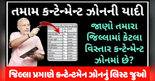 Gujarat All Dist Contentment Zone List