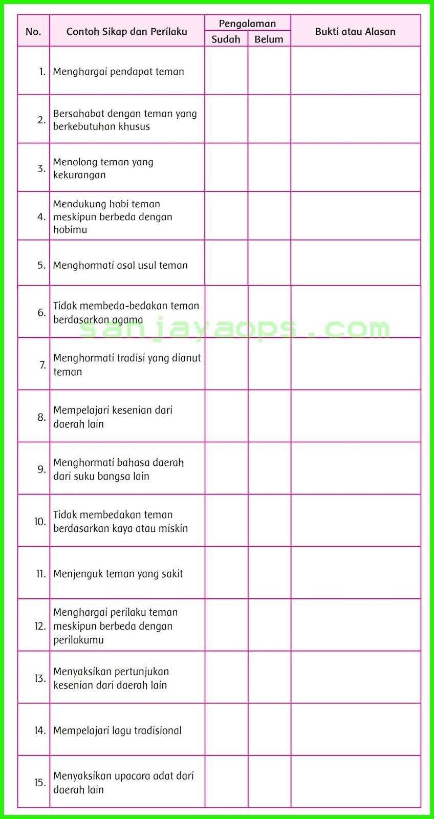 Kunci Jawaban Buku Siswa Tema 7 Kelas 5 Halaman 186 187 188 189 Sanjayaops