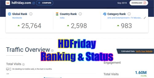 hdfriday-world-wide-and-india-ranking